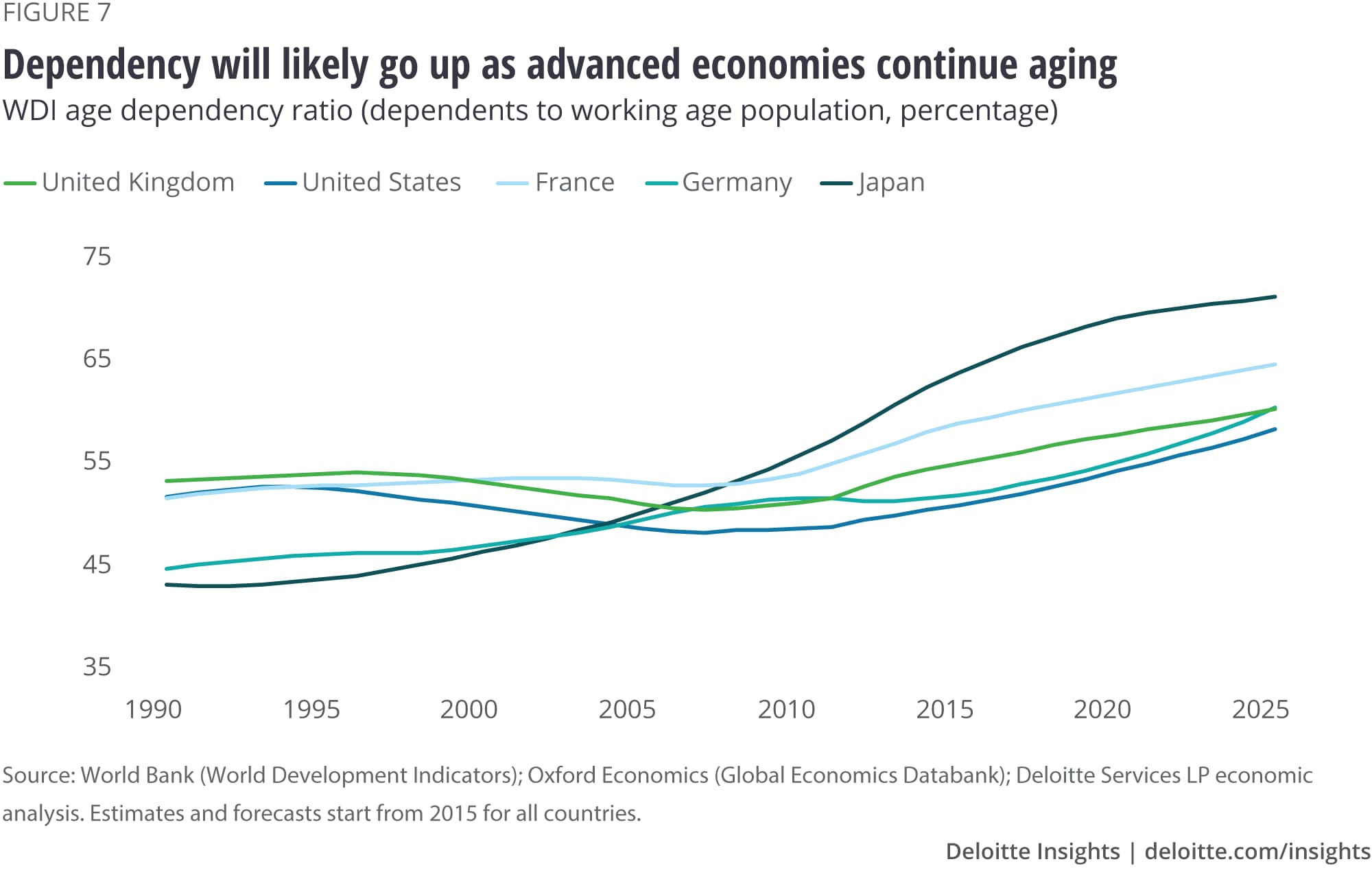 Dependency will likely go up as advanced economies continue aging