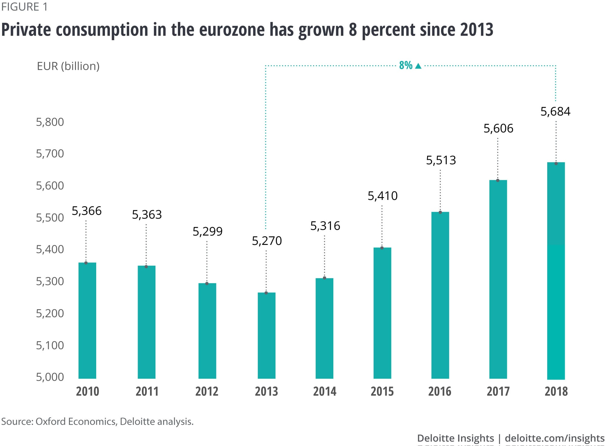 Private consumption in the eurozone has grown 8 percent since 2013