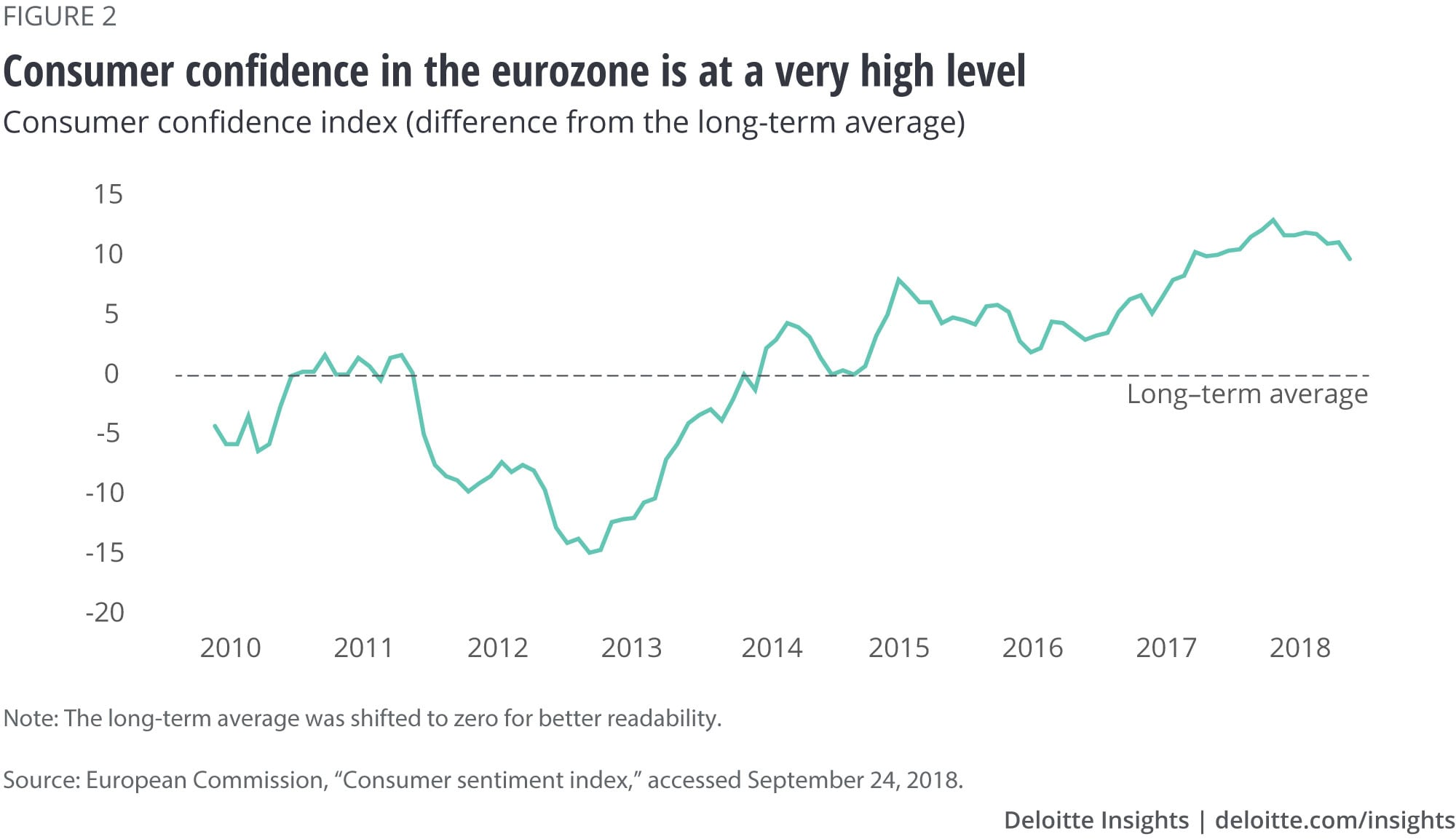 Consumer confidence in the eurozone is at a very high level