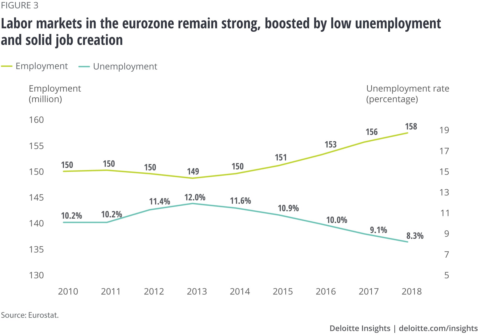 Labor markets in the Eurozone remain strong, boosted by low unemployment and solid job creation