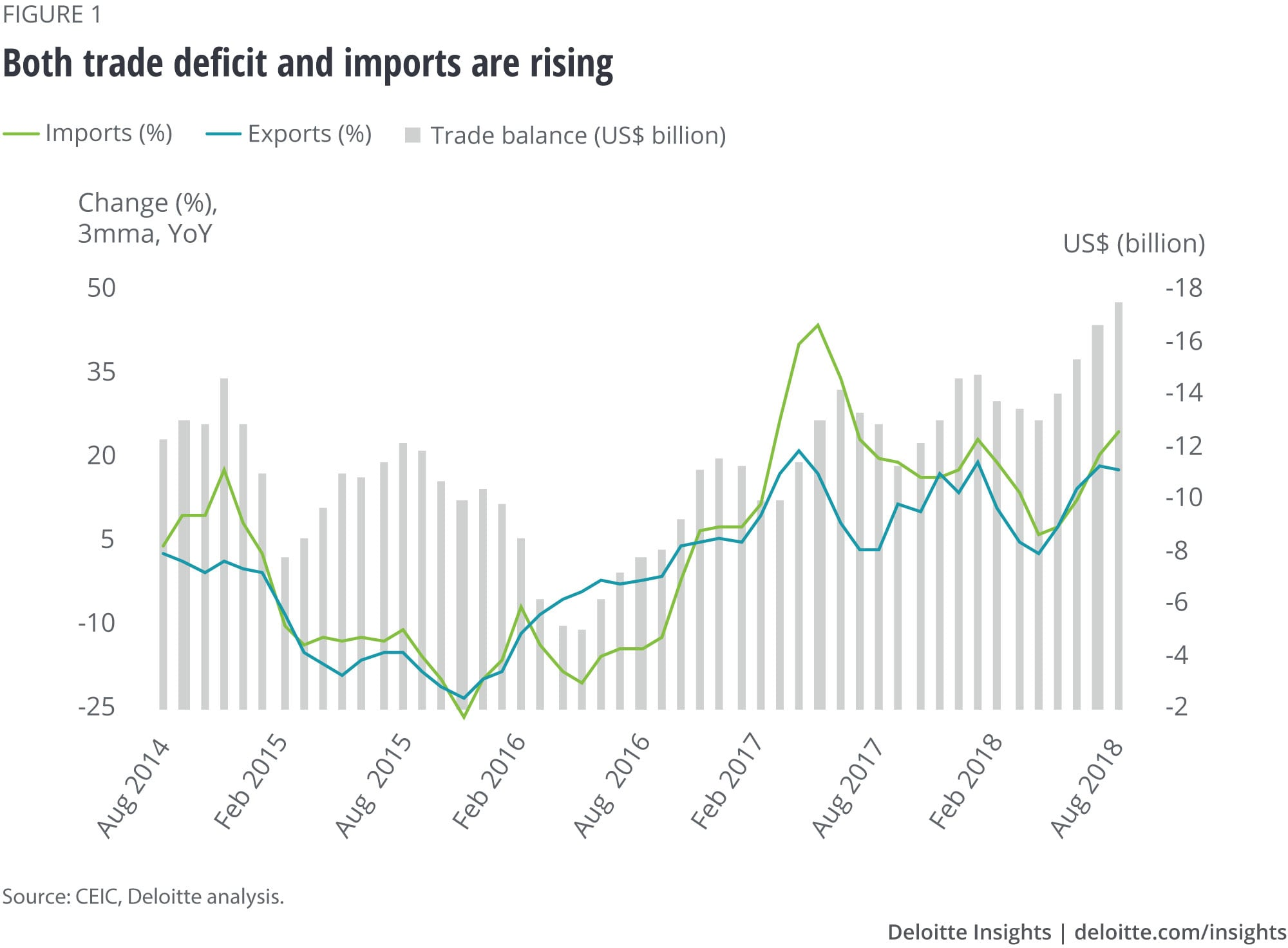 Both trade deficit and imports are rising