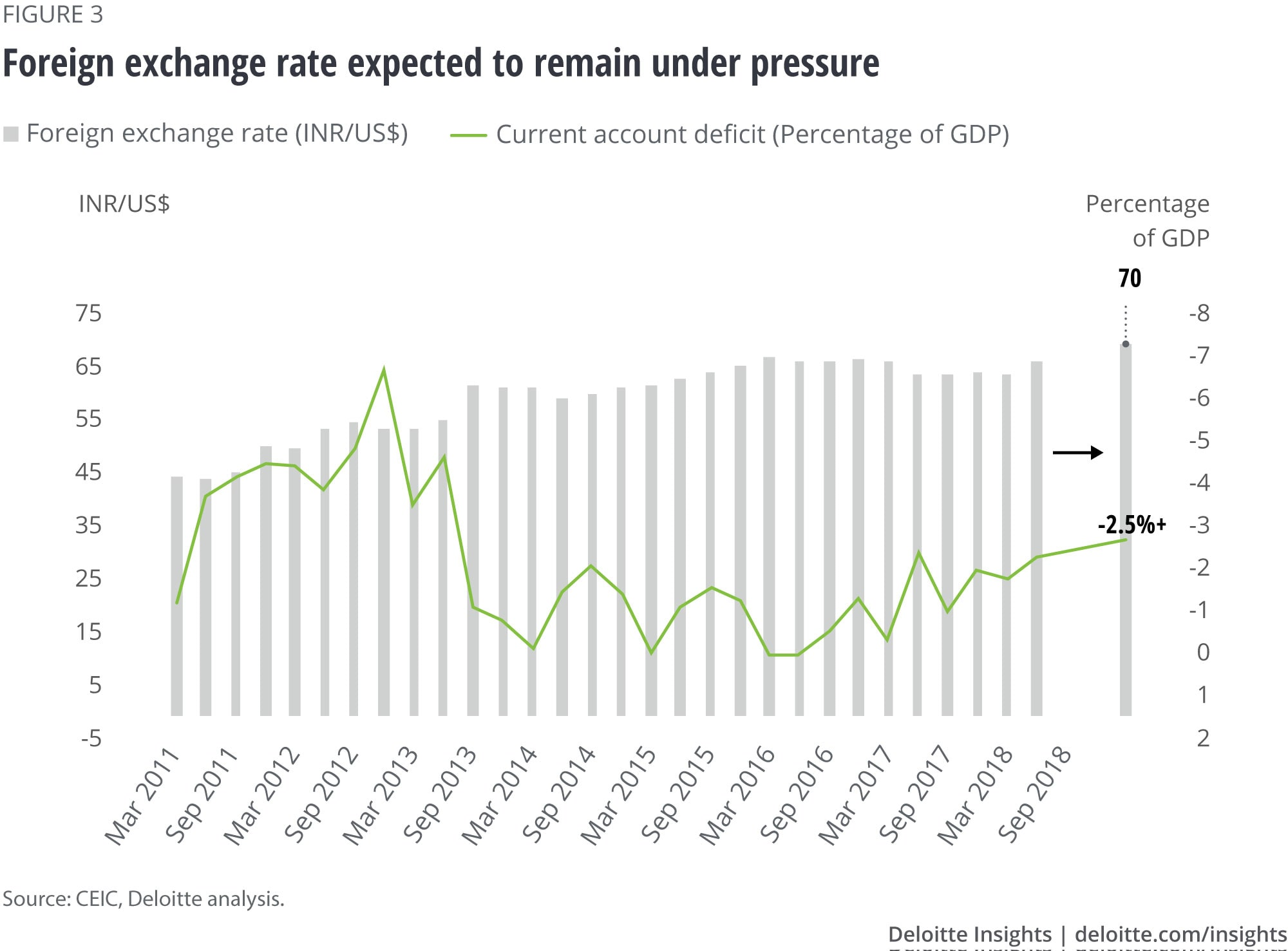 Foreign exchange rate expected to remain under pressure