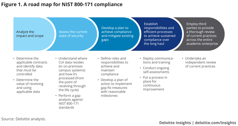 A road map for NIST 800-171 compliance
