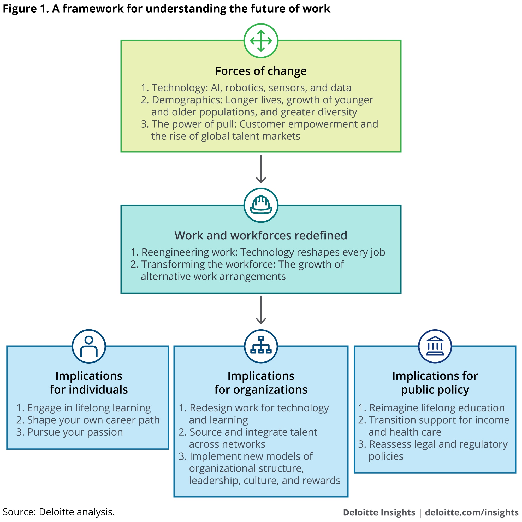 Future of Work overview | Deloitte Insights