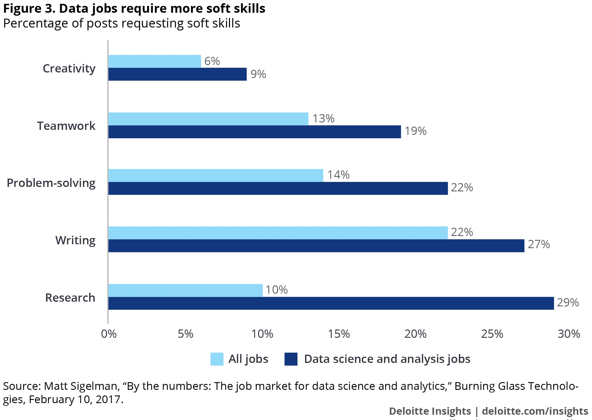 Data jobs require more soft skills