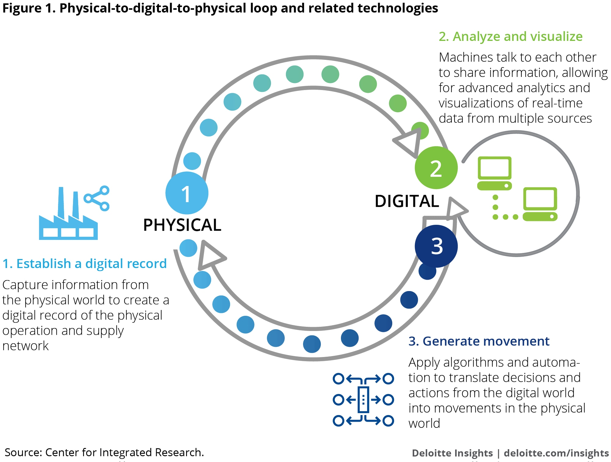 Industry 4 0 overview | Deloitte Insights
