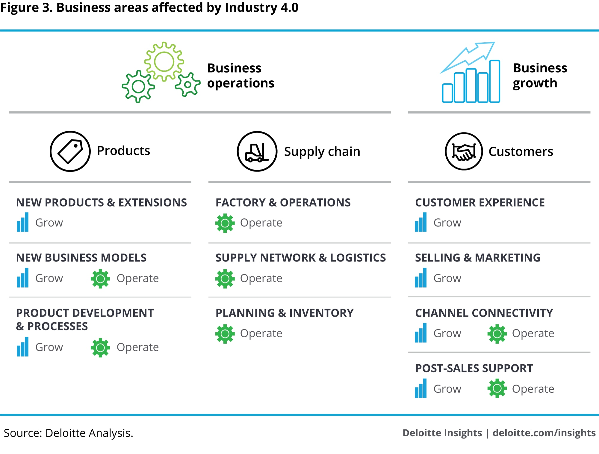 Business areas affected by Industry 4.0