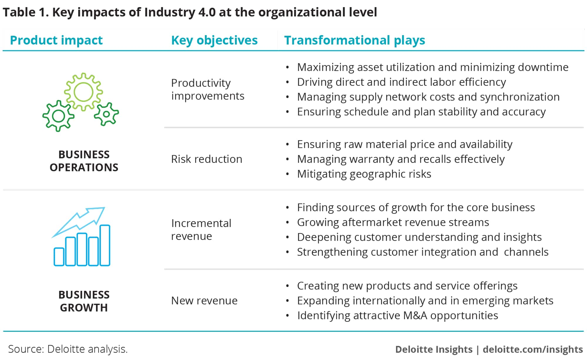Key impacts of Industry 4.0 at the organizational level