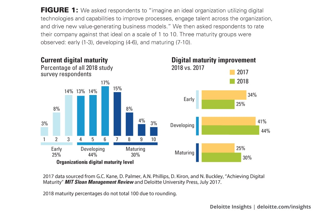 "We asked respondents to ""imagine an ideal organization utilizing digital technologies and capabilities to improve processes, engage talent across the organization, and drive new value-generating business models."" We then asked respondents to rate their company against that ideal on a scale of 1 to 10. Three maturity groups were observed: early (1–3), developing (4–6), and maturing (7–10)."