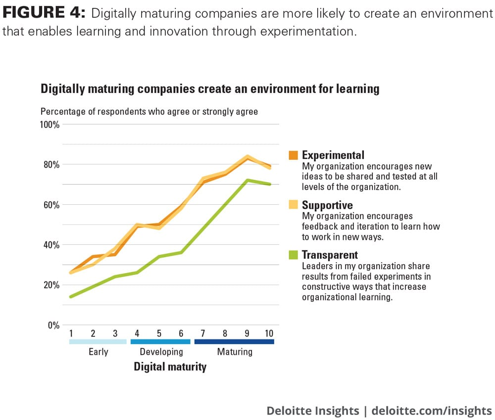 Digitally maturing companies are more likely to create an environment that enables learning and innovation through experimentation.