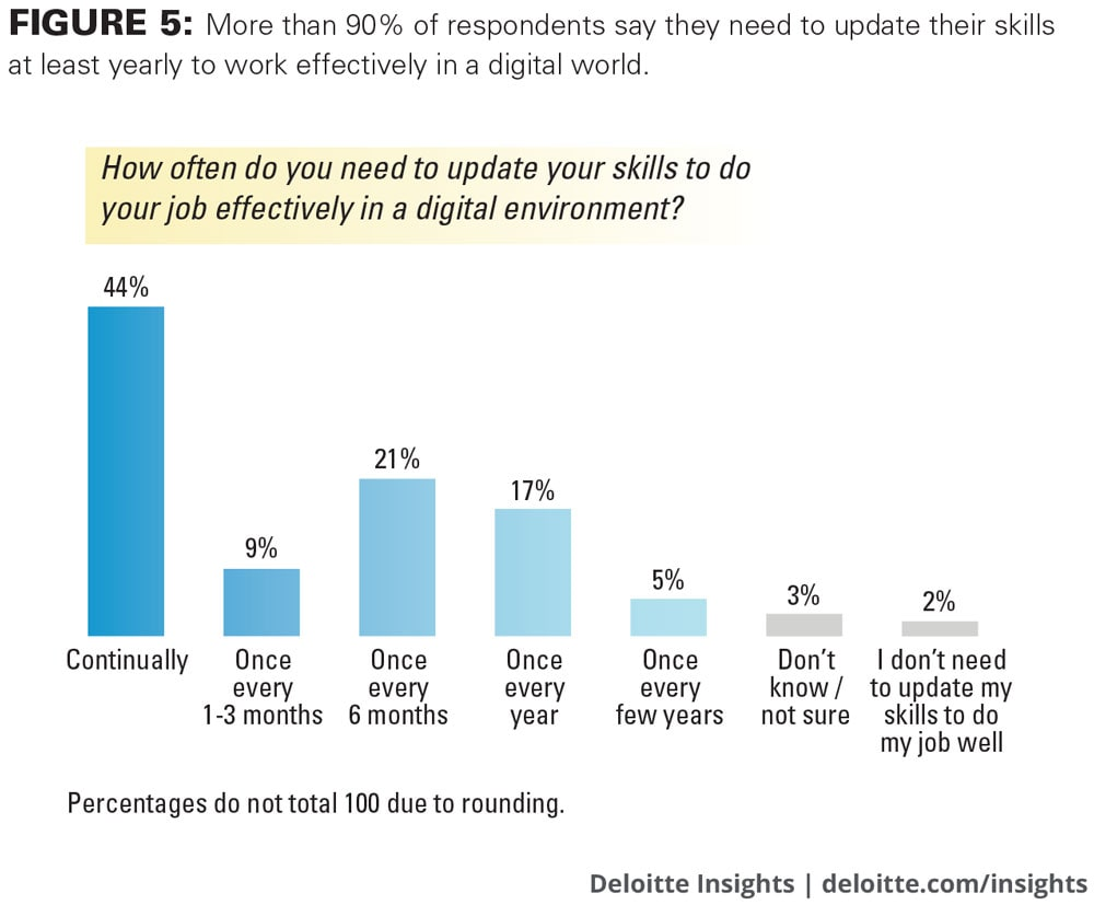 More than 90 percent of respondents say they need to update their skills at least yearly to work effectively in a digital world.
