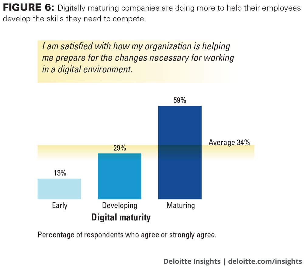 Digitally maturing companies are doing more to help their employees develop the skills they need to compete.