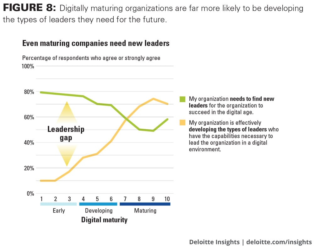Digitally maturing organizations are far more likely to be developing the types of leaders they need for the future.
