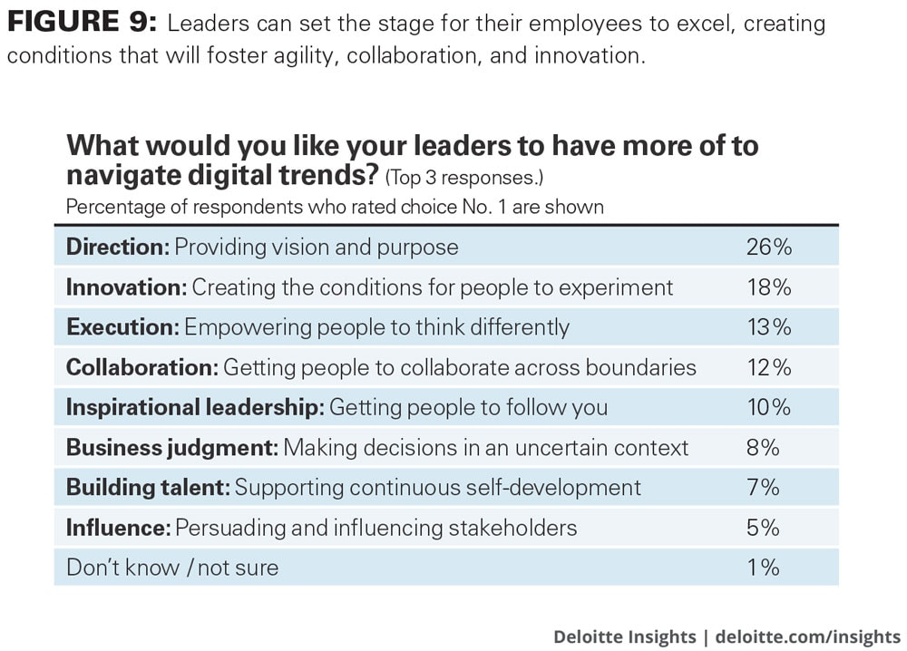 Leaders can set the stage for their employees to excel, creating conditions that will foster agility, collaboration, and innovation.