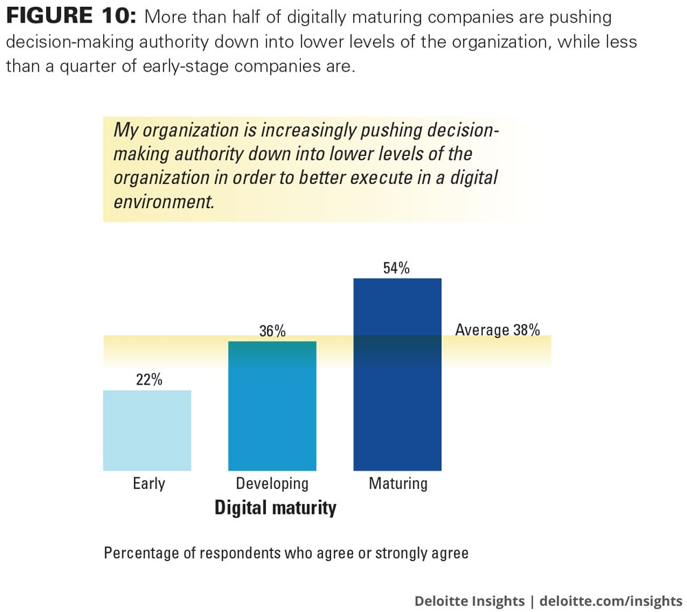 More than half of digitally maturing companies are pushing decision-making authority down into lower levels of the organization, while less than a quarter of early-stage companies are.