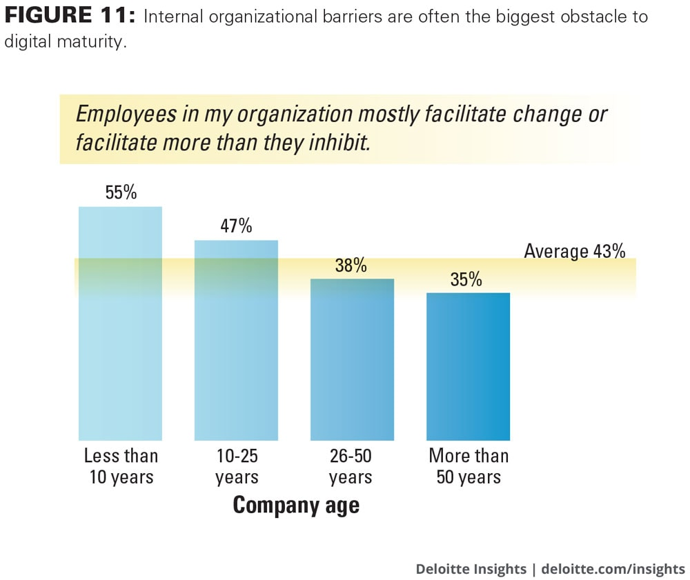 Internal organizational barriers are often the biggest obstacle to digital maturity.