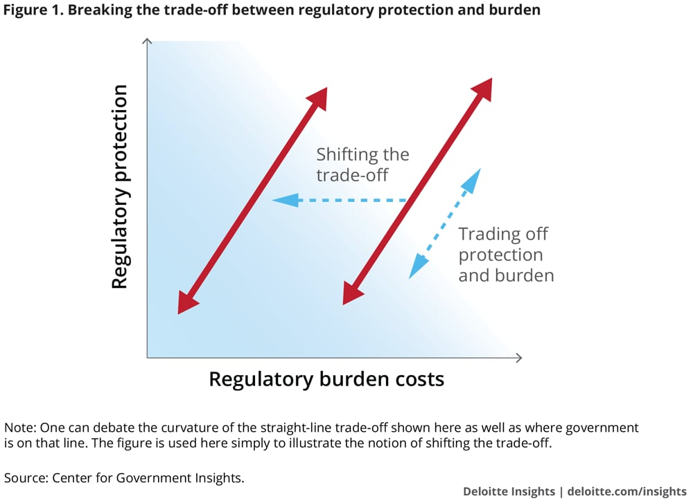 Breaking the trade-off between regulatory protection and burden
