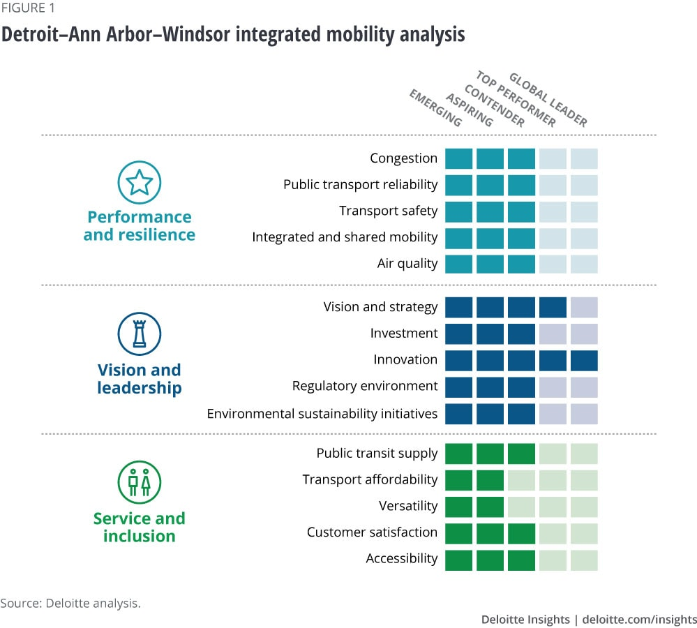 Detroit–Ann Arbor–Windsor integrated region analysis
