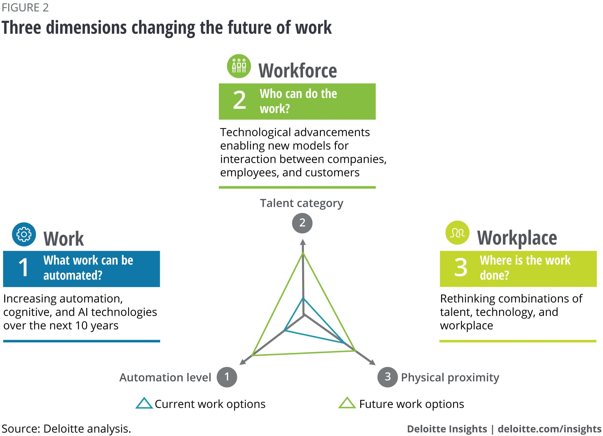 Three dimensions changing the future of work