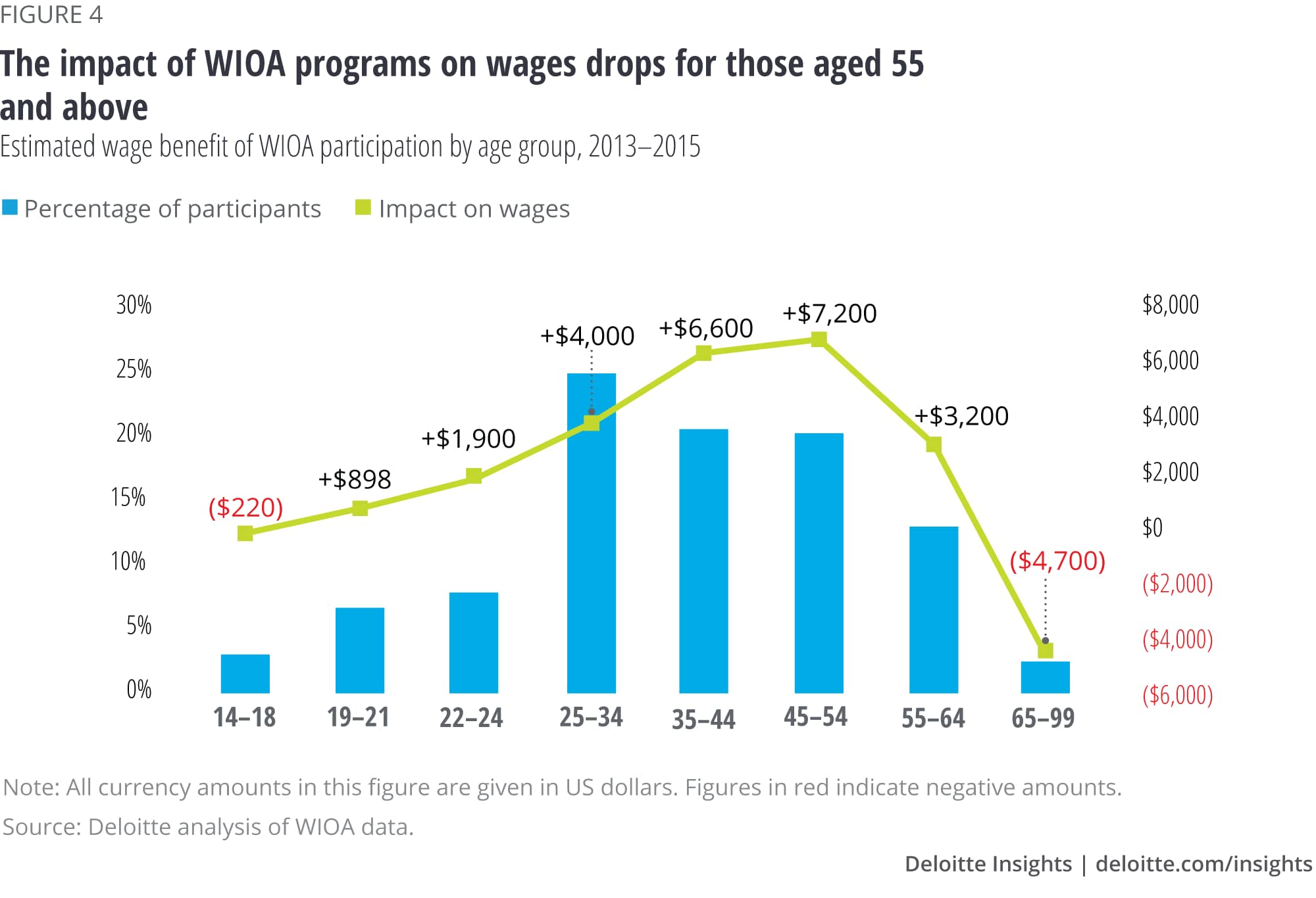 The impact of WIOA programs on wages drops for those aged 55 and above