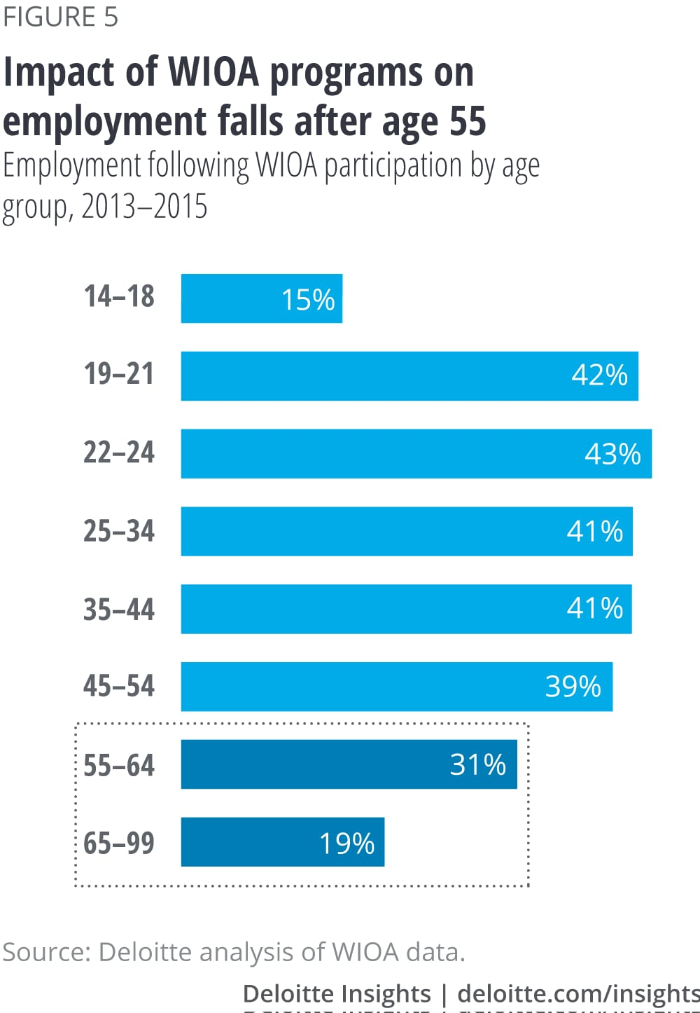 Impact of WIOA programs on employment falls after age 55