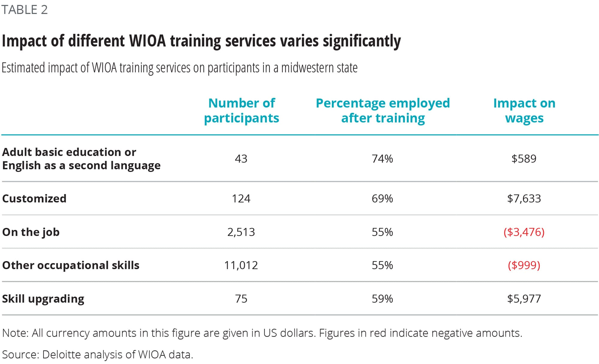 Impact of different WIOA training services varies significantly