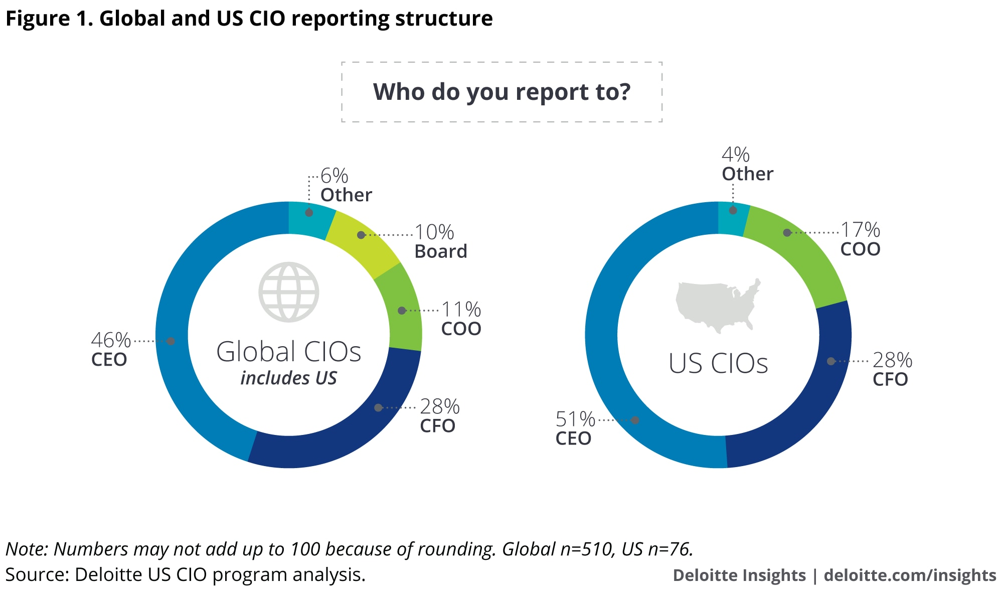 Global and US CIO reporting structure