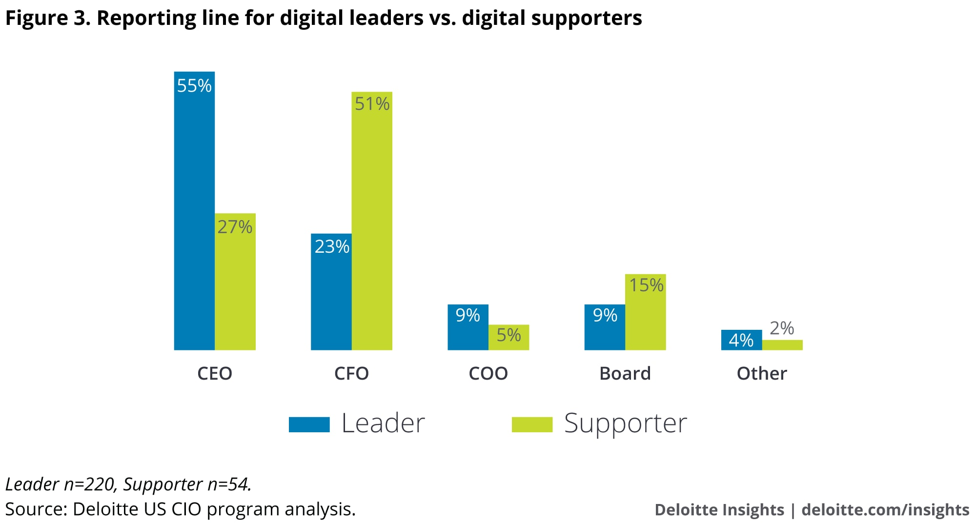 Reporting line for digital leaders vs. digital supporters
