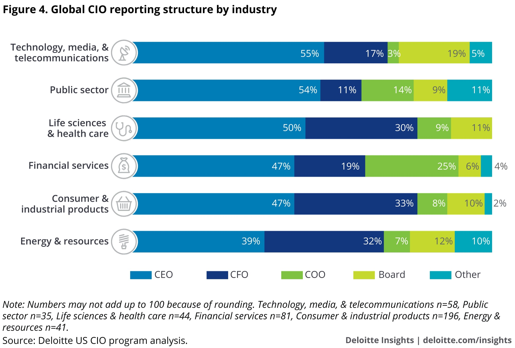 Global CIO reporting structure by industry