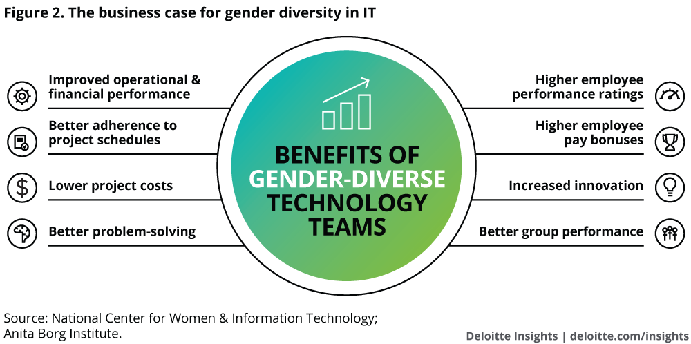 The business case for gender diversity in IT
