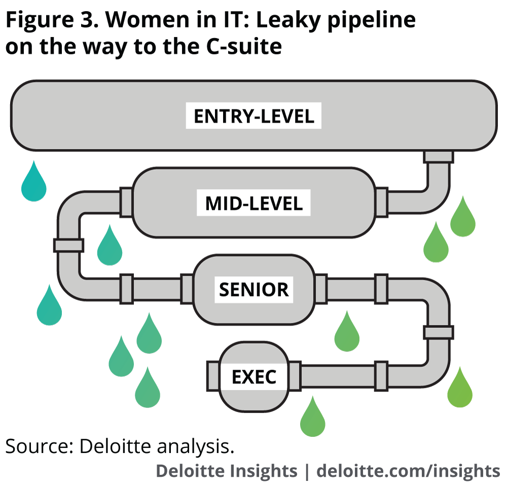 Women in IT: Leaky pipeline on the way to the C-suite