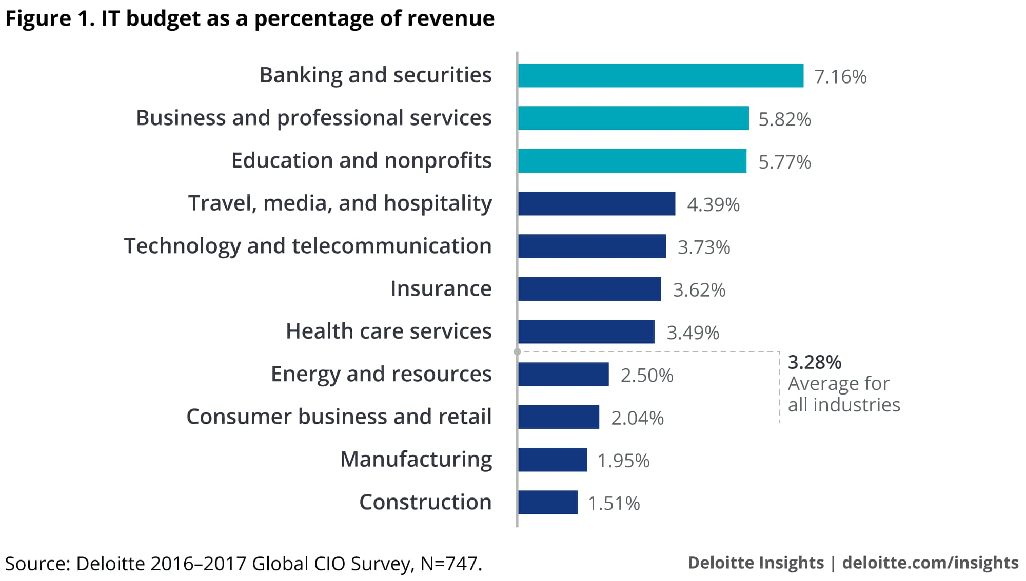 It Budget As A Percentage Of Revenue