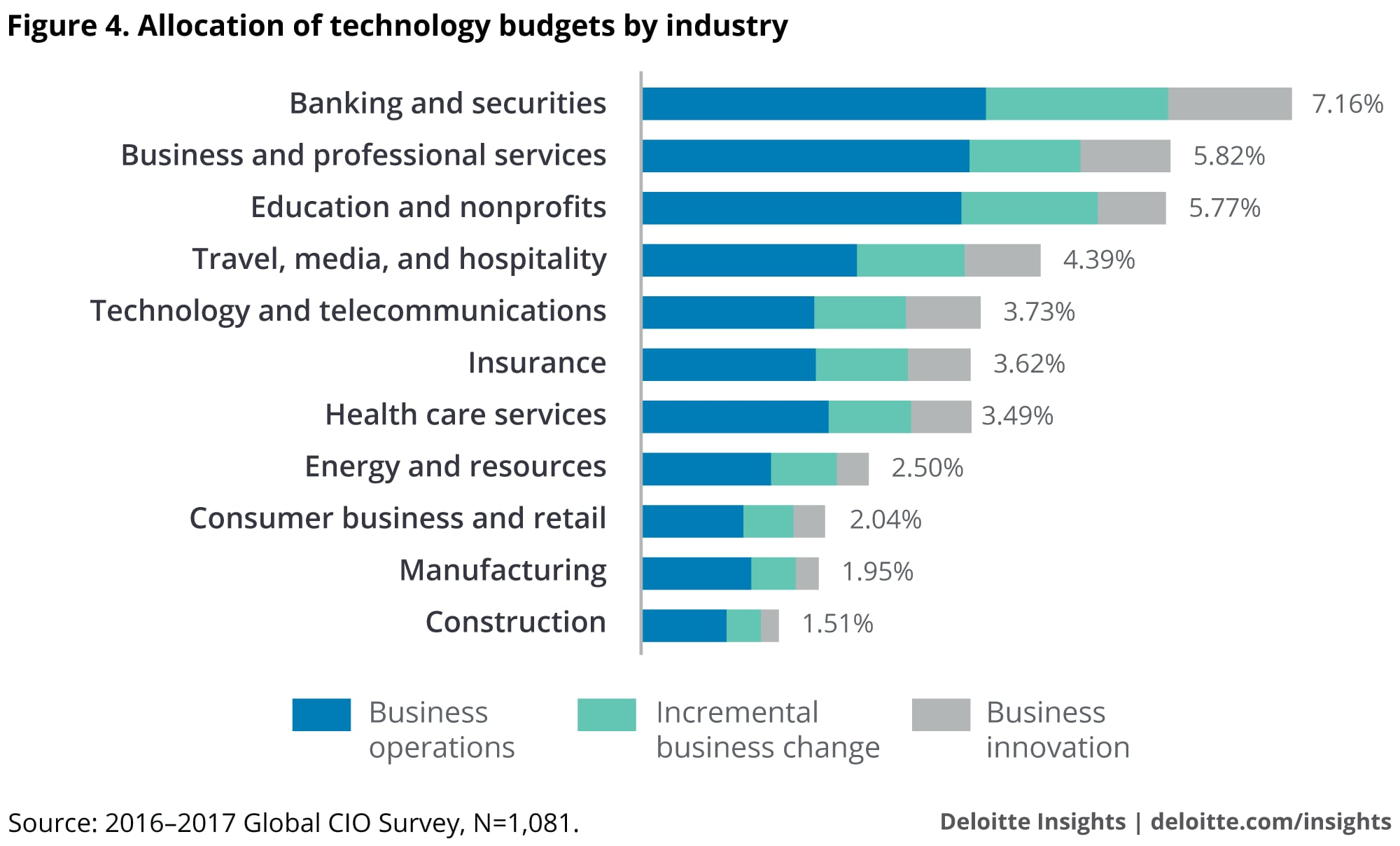 Allocation of technology budgets by industry