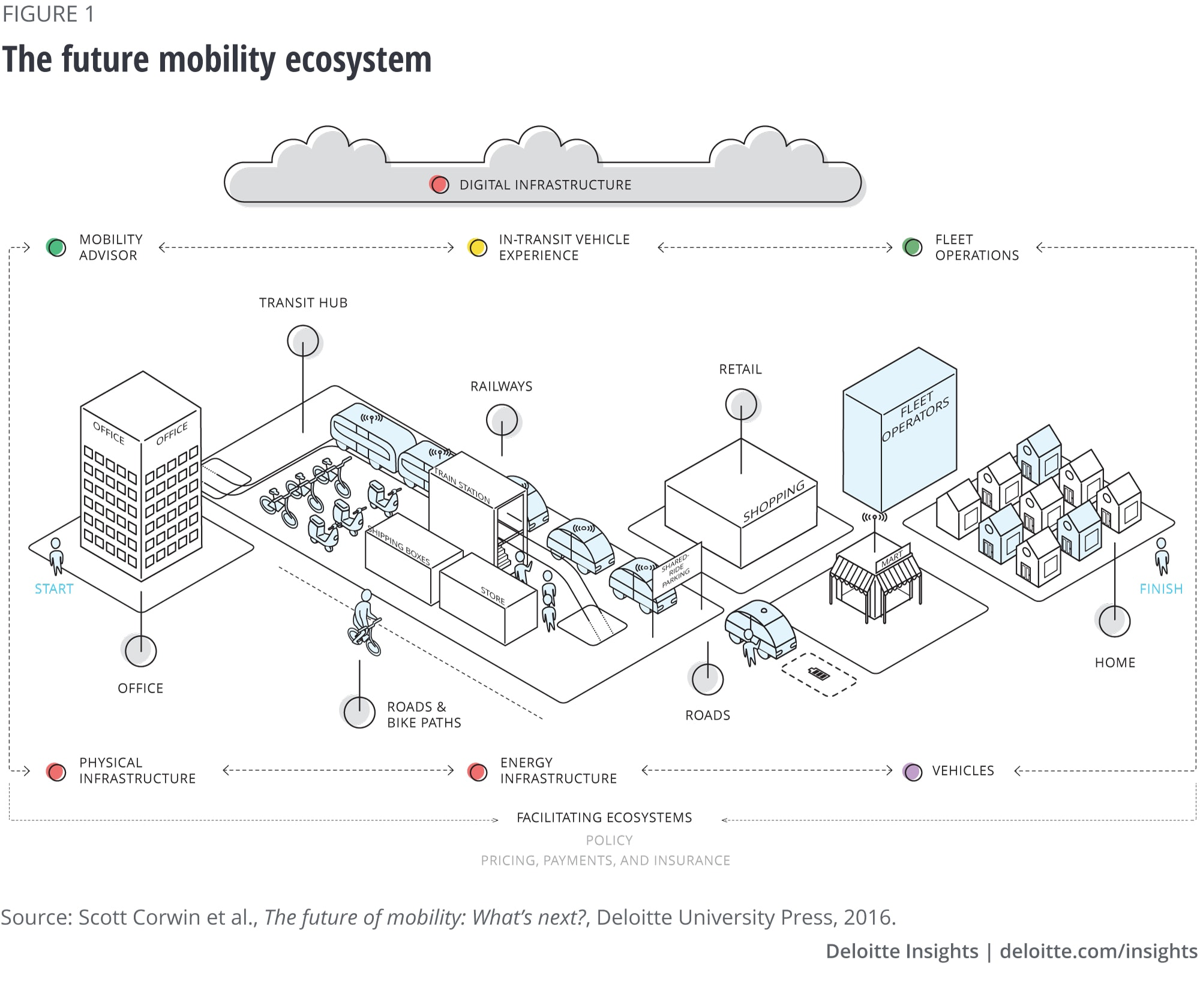Figure 1. The future mobility ecosystem
