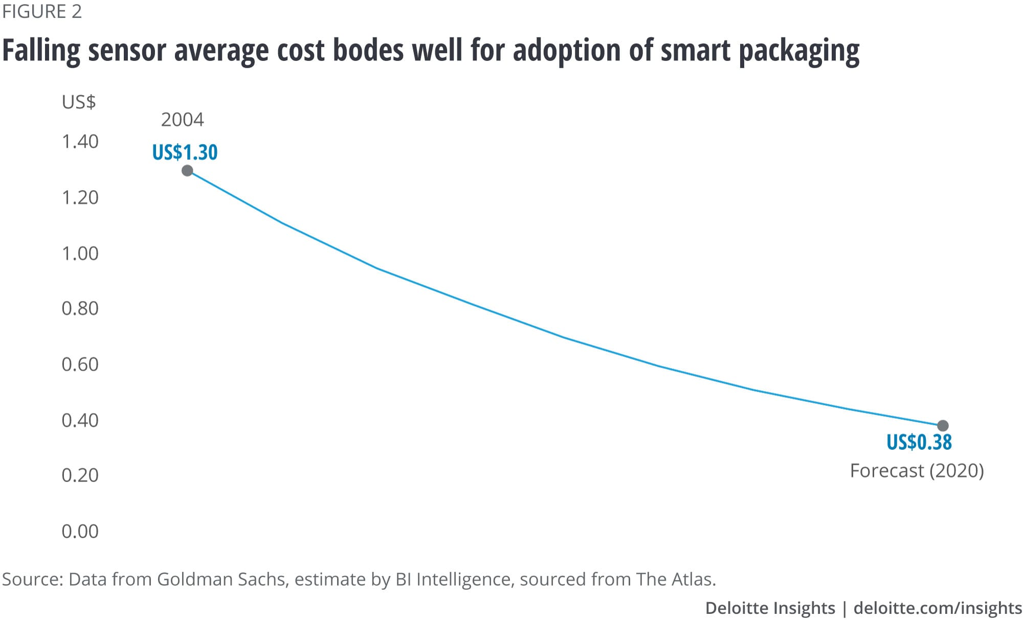 Falling sensor cost bodes well for adoption of smart packaging
