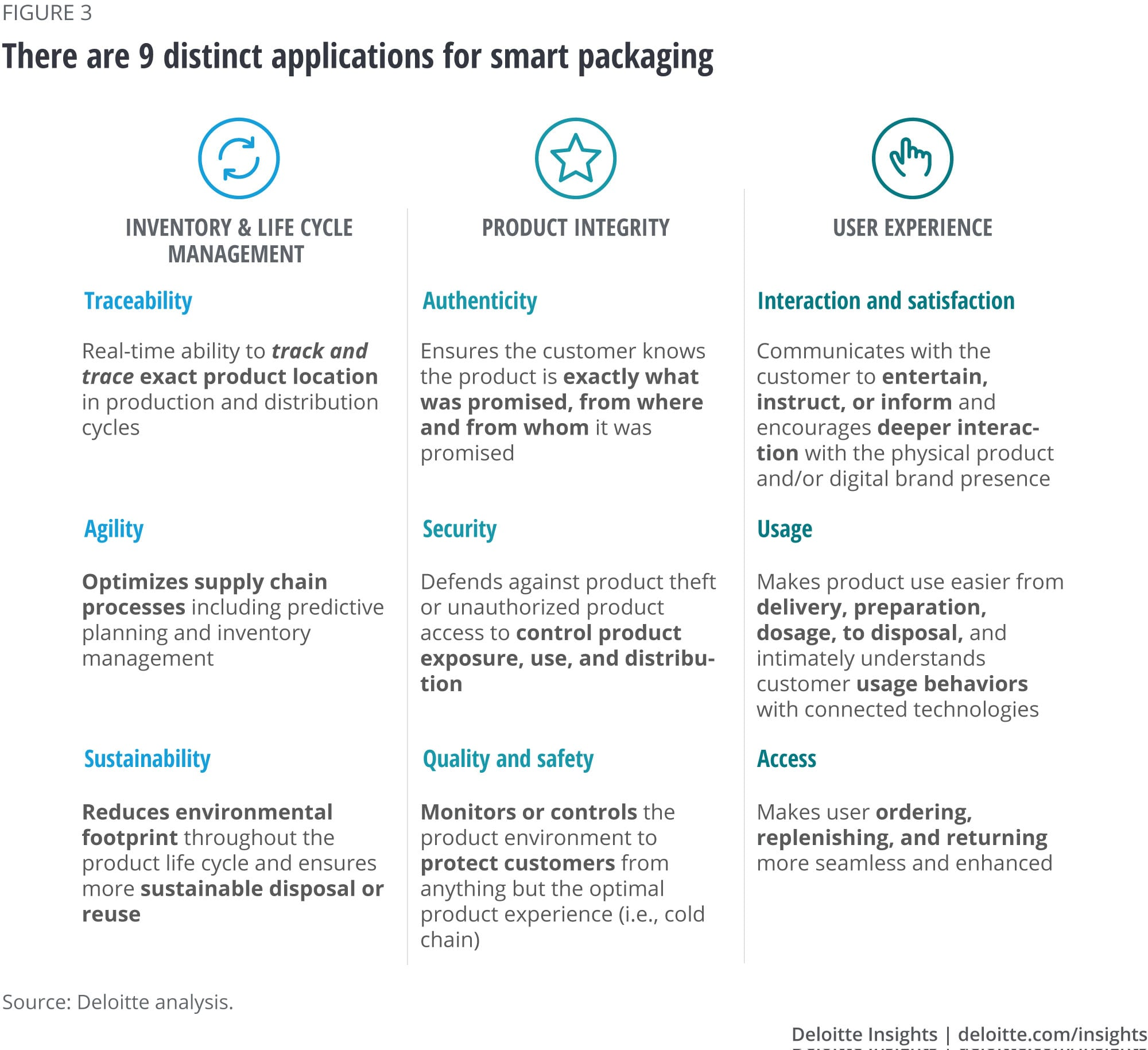 There are 9 distinct applications for smart packaging
