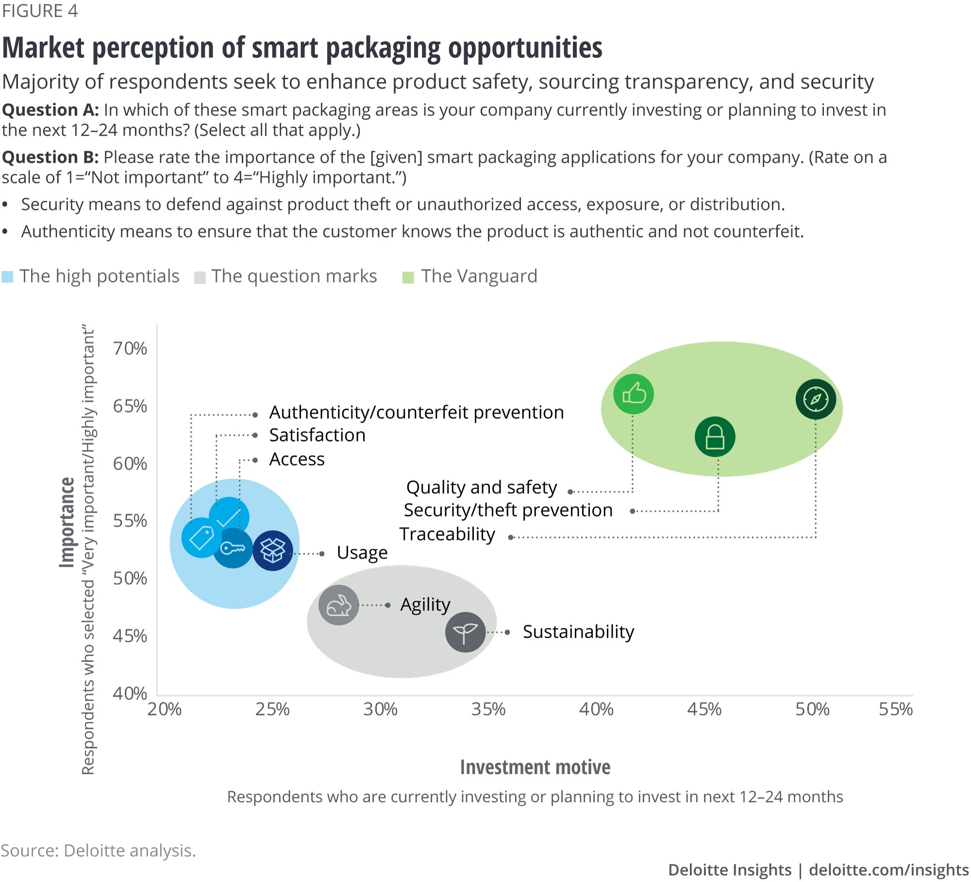 Market perception of smart packaging opportunities
