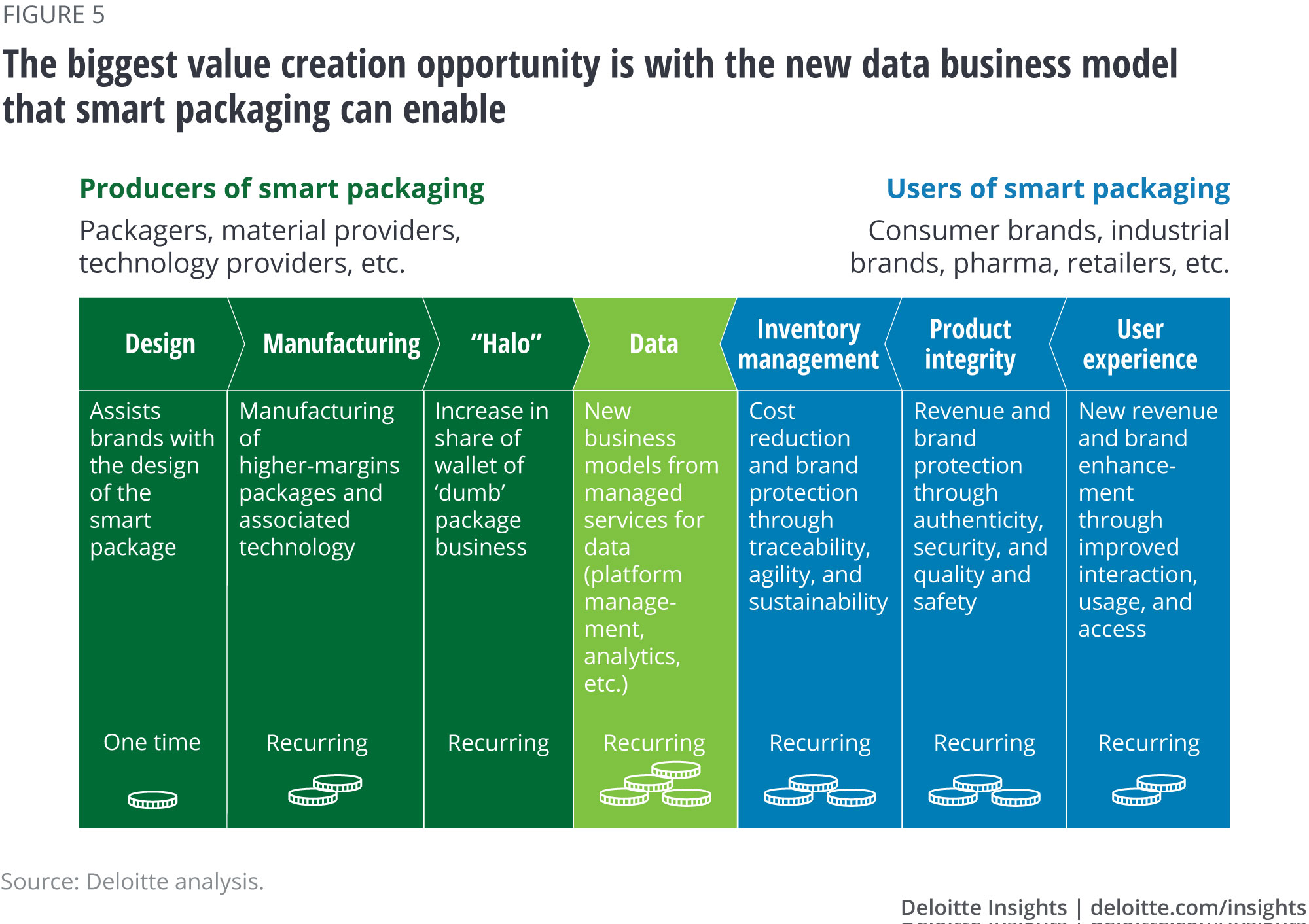 The biggest value creation opportunity is with the new data business model that smart packaging can enable