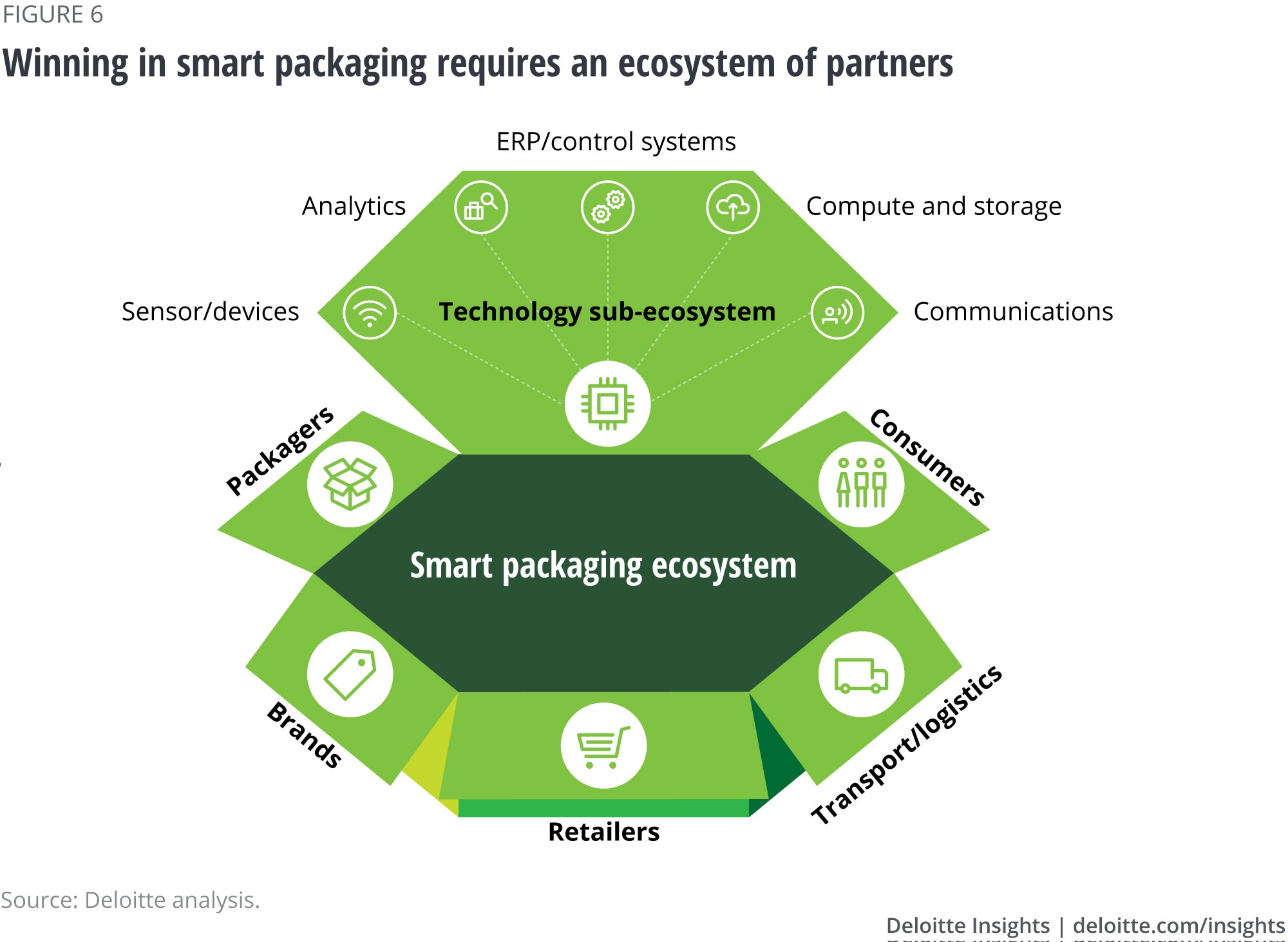 Winning in smart packaging requires an ecosystem of partners