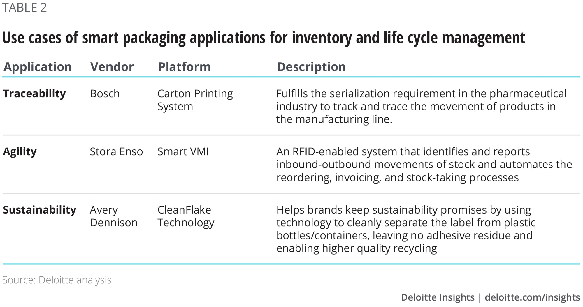 Use cases of smart packaging applications for inventory and life cycle management
