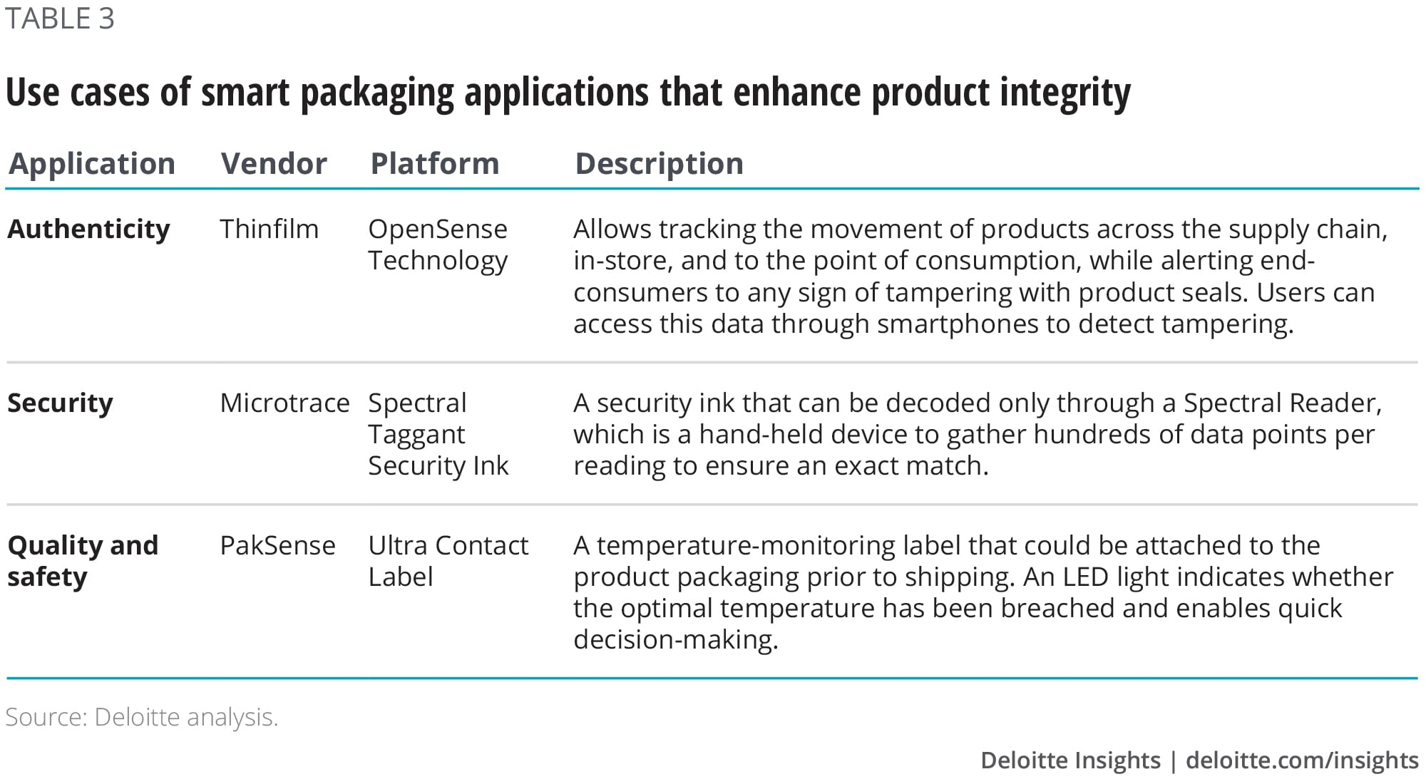 Smart packaging: How to create and capture value | Deloitte