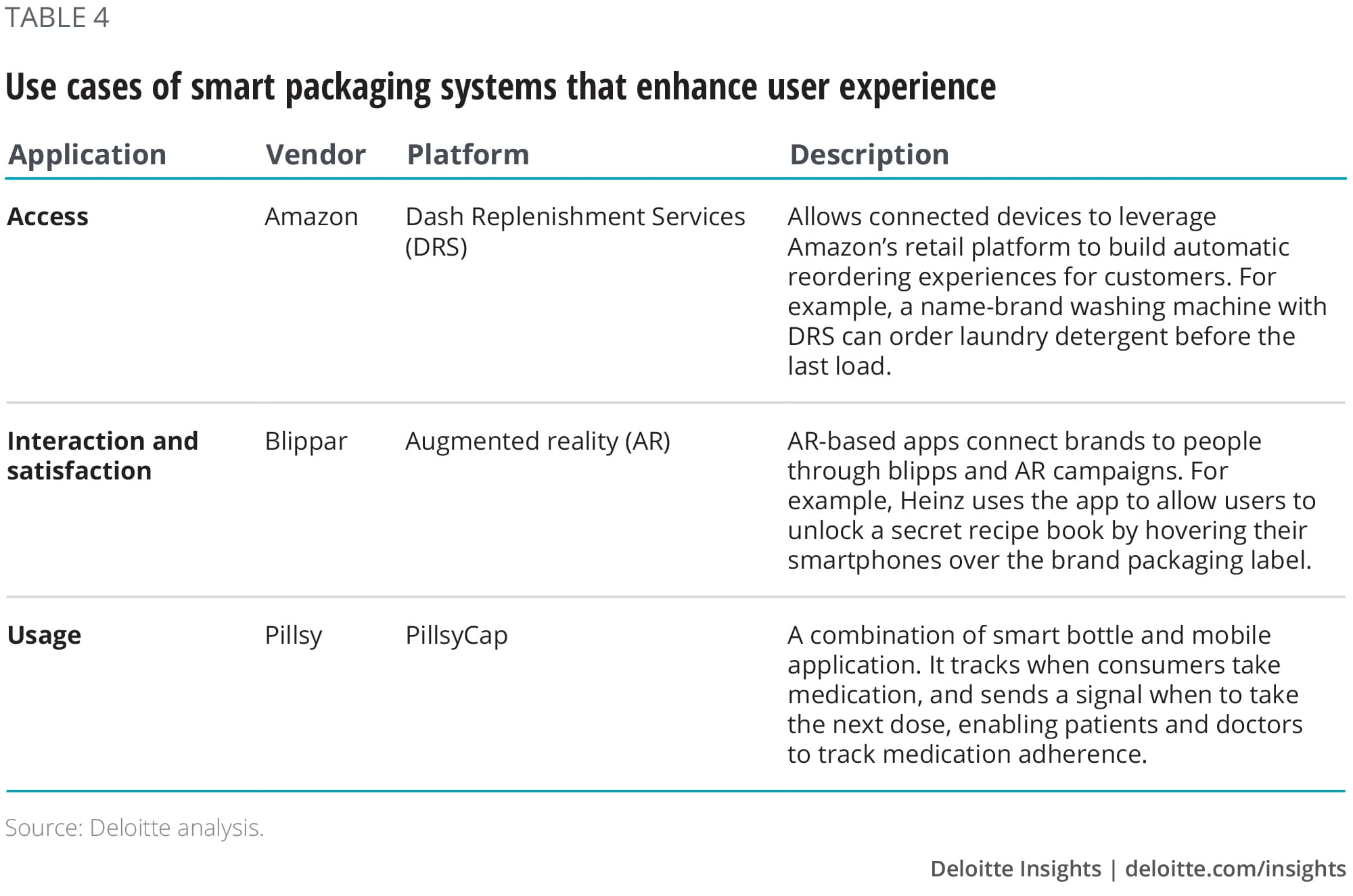 Use cases of smart packaging systems that enhance user experience