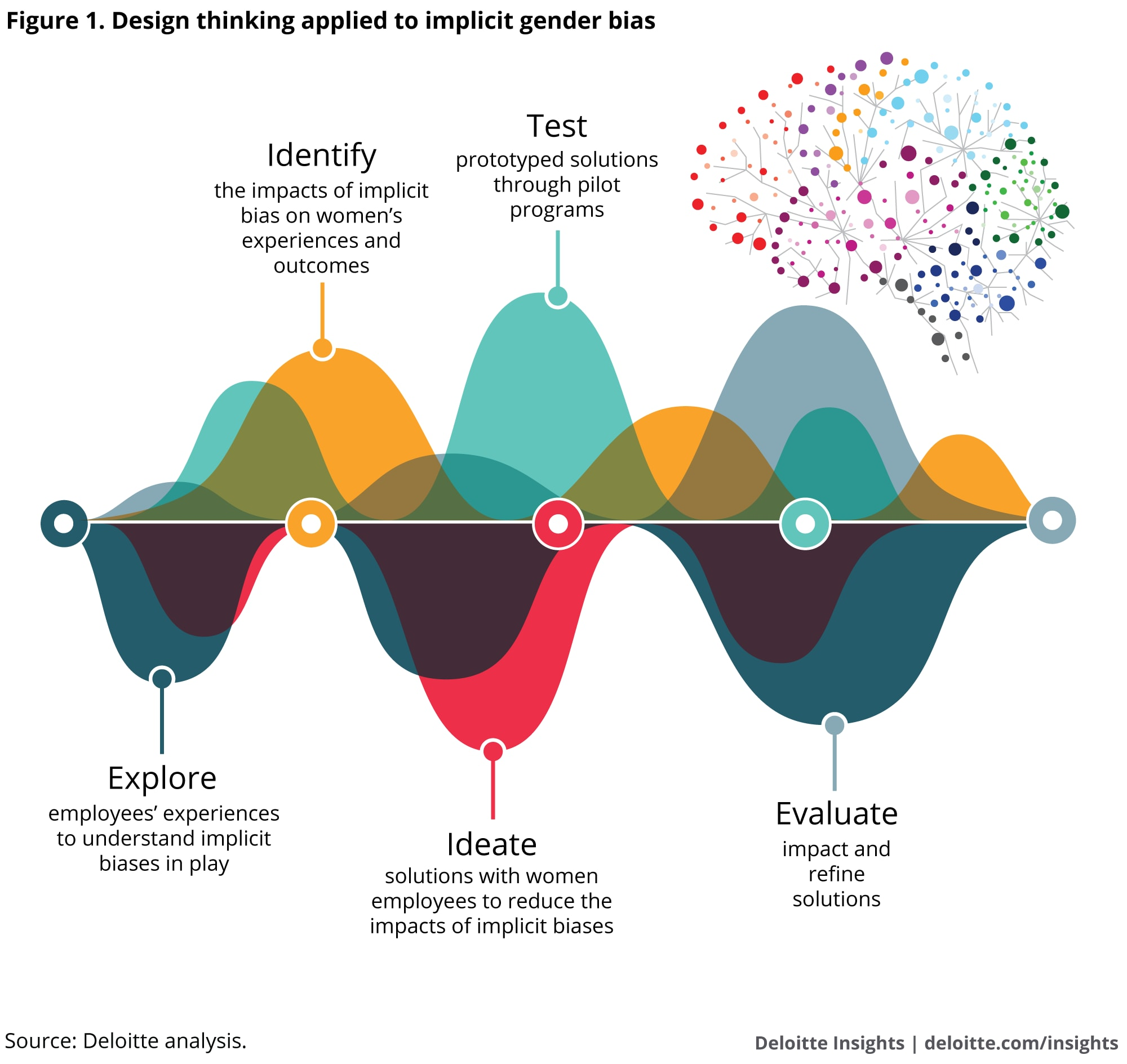 Design thinking applied to implicit gender bias