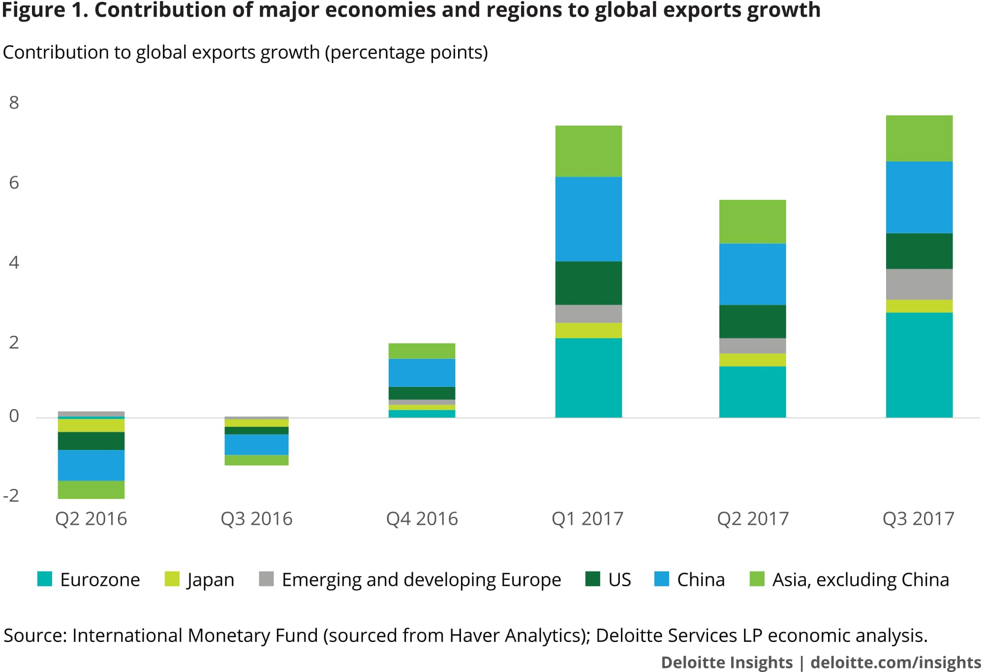 Contribution of major economies and regions to global exports growth