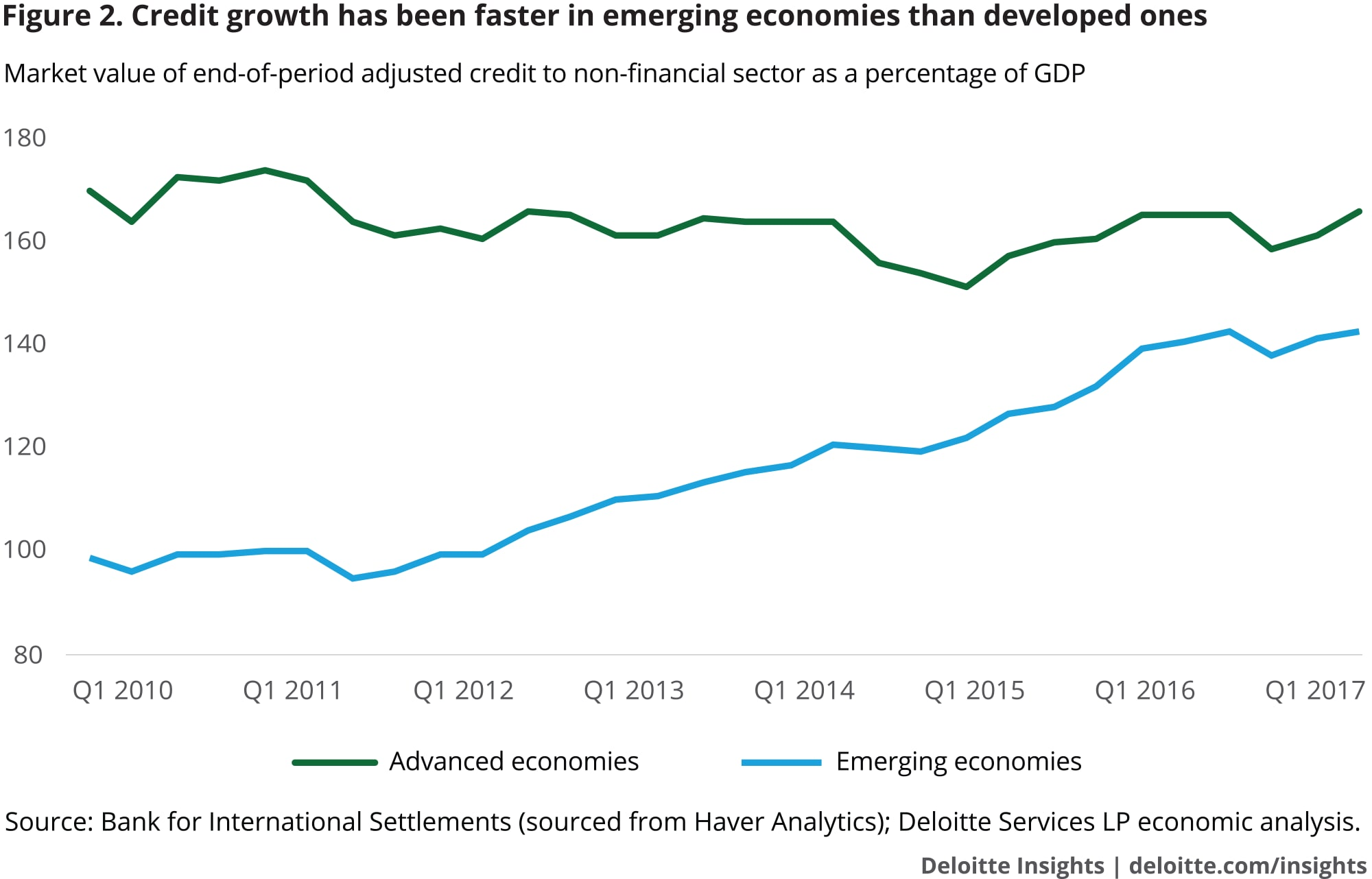 Credit growth has been faster in emerging economies than developed ones