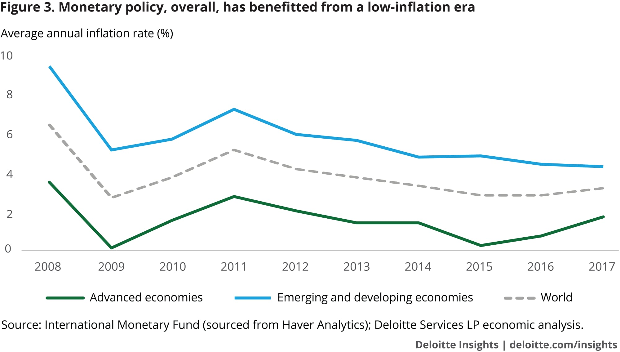 Monetary policy, overall, has benefitted from a low-inflation era