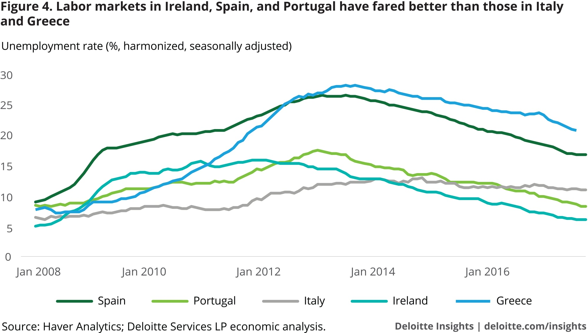 Labor markets in Ireland, Spain, and Portugal have fared better than those in Italy and Greece