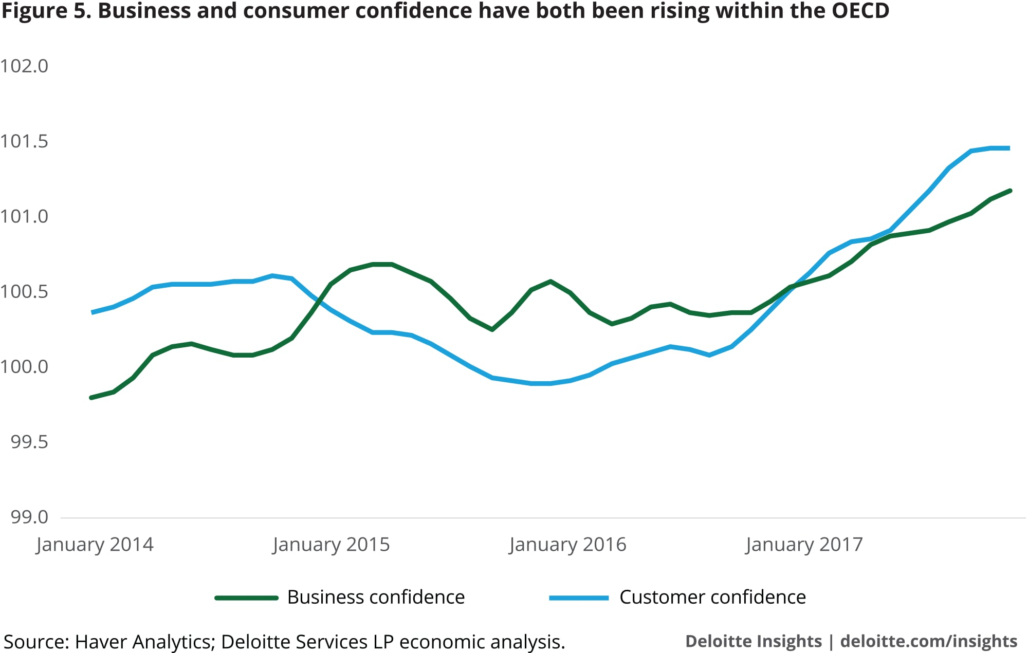 Business and consumer confidence have both been rising within the OECD