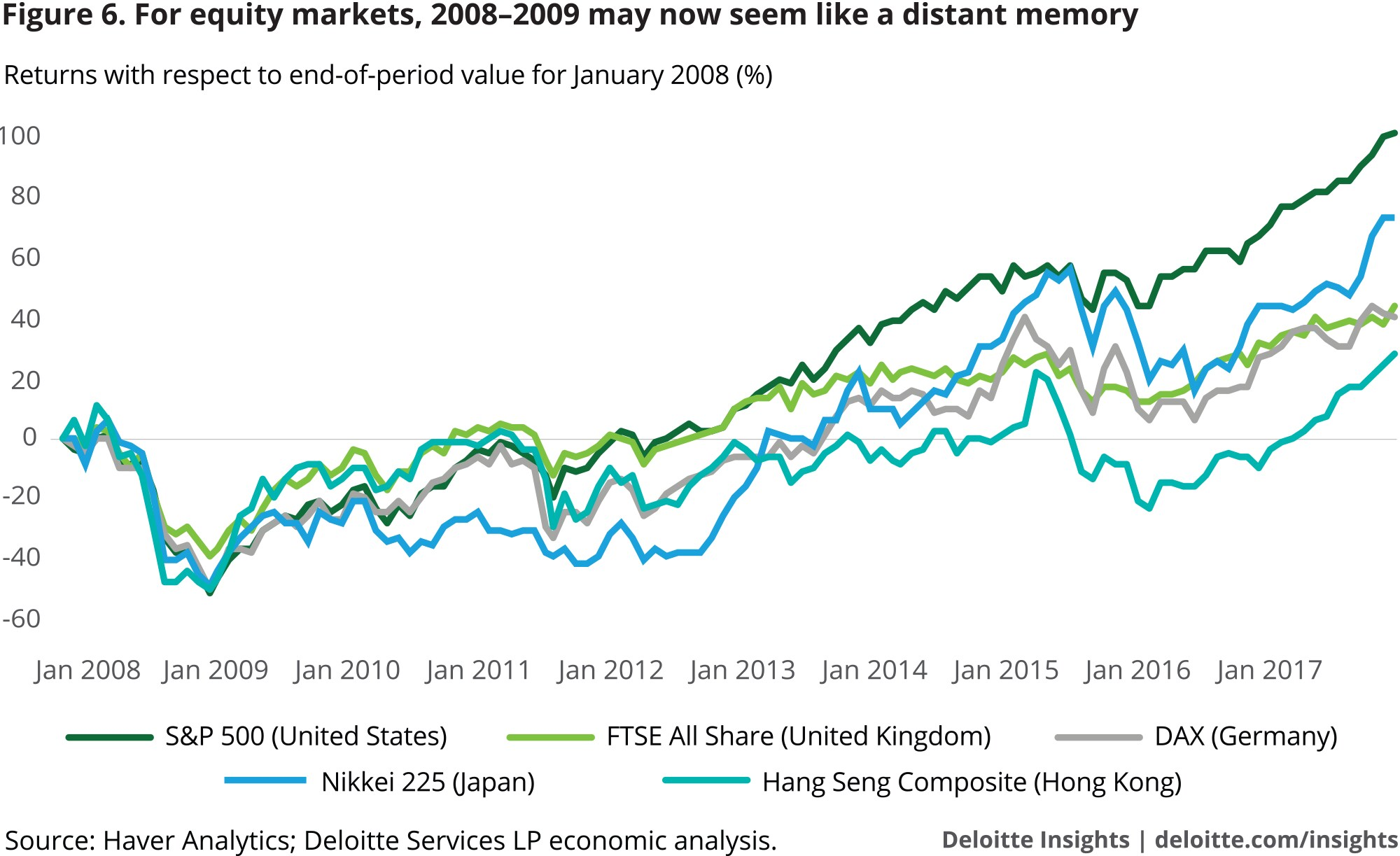 For equity markets, 2008–2009 may now seem like a distant memory