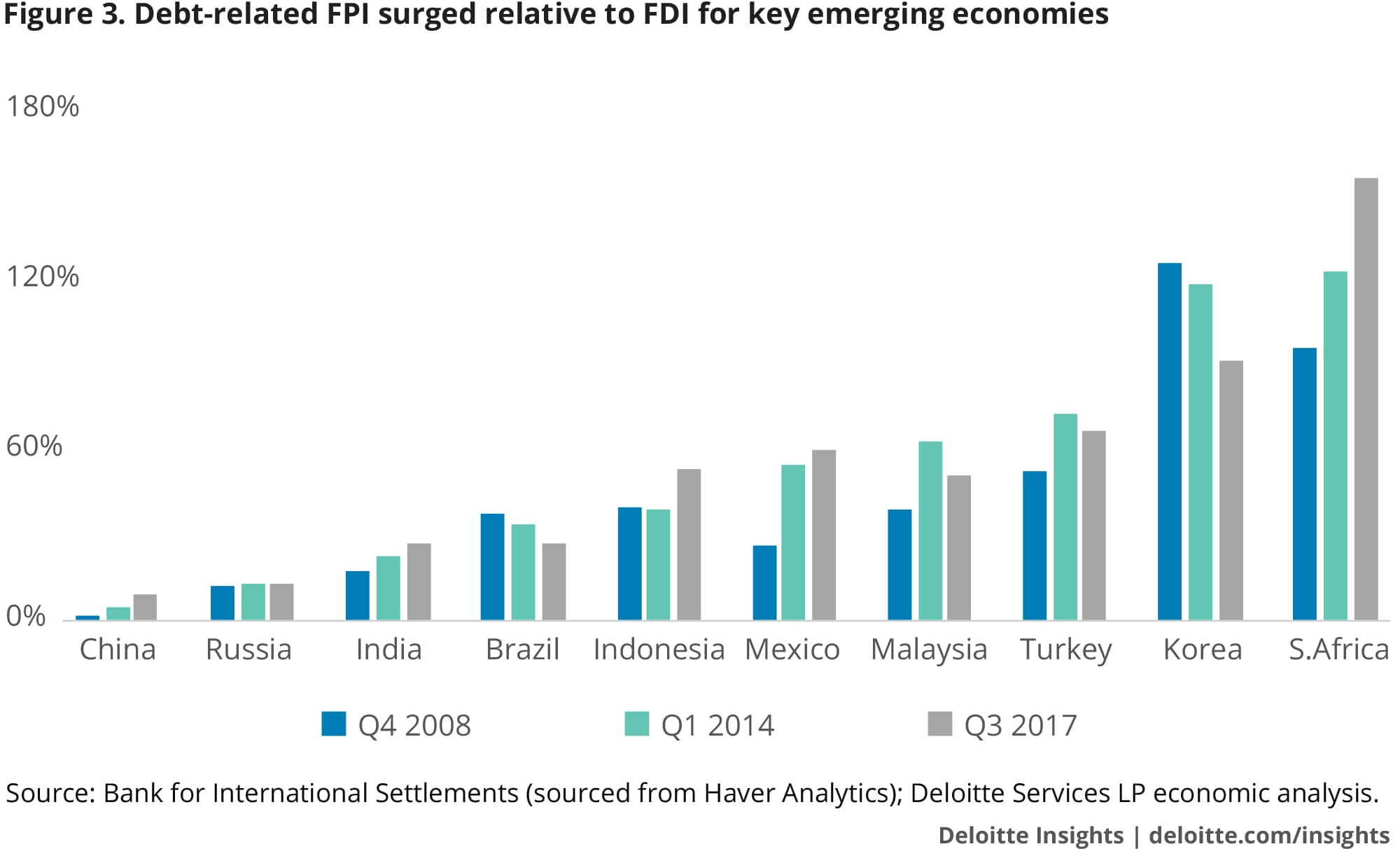Debt-related FPI surged relative to FDI for key emerging economies